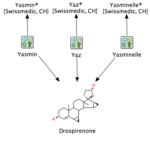 Drospirenon-haltige Kontrazeptiva: Risiko von Venenthrombosen und Lungenembolien mit den Produkten Yasmin, Yasminelle, und Yaz.