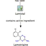 Lamotrigine [Lamictal]: DrugLabel Change Because Risk of Aseptic Meningitis