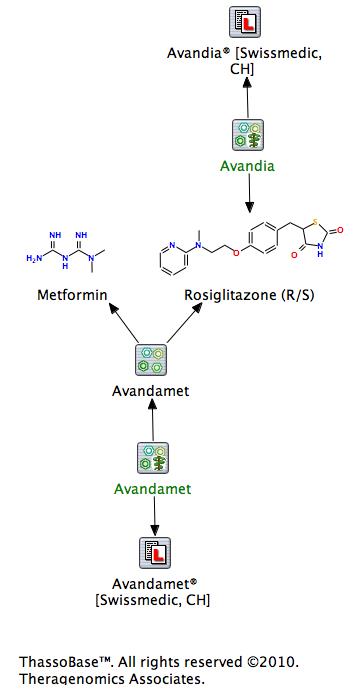 Swissmedic sistiert die Zulassung der Diabetes-Medikamente mit dem Wirkstoff Rosiglitazon