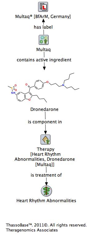 Schwere Leberschädigungen, welche mit der Anwendung von Dronedaron [Multaq]  in Verbindung gebracht werden.