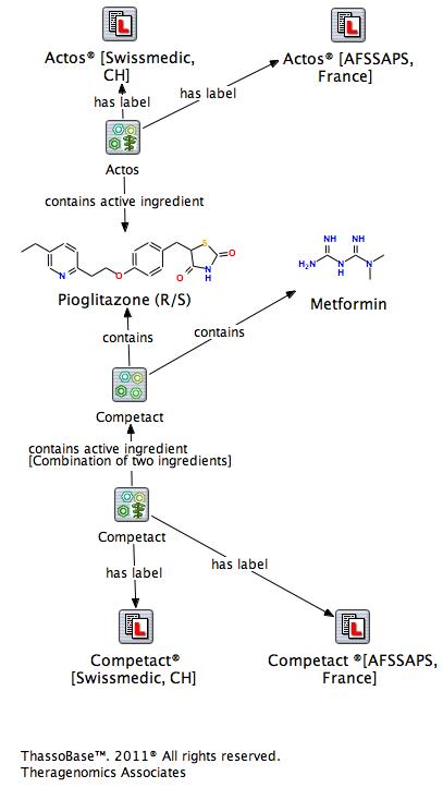 Erhöhte Inzidenz von Blasenkarzinomen unter der Einnahme von Pioglitazon-haltigen Arzneimitteln (Actos, Competact)