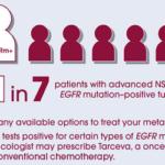 Kein Nutzen von Erlotinib (Tarceva) in Tumoren ohne EGFR Mutation