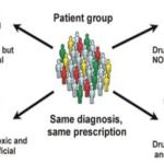 Development of a patient education video about pharmacogenetics